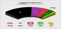 Sitzverteilung Kreistag Landkreis Sigmaringen