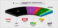 2019-06-13-kreistagswahl-sitzverteilung